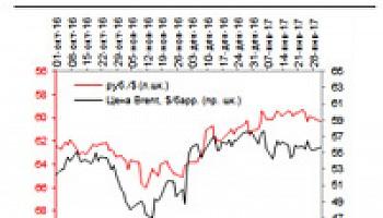 Точка зрения: таргетирование валютного курса возвращается на повестку дня
