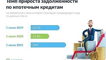 Эксперты портала Bankiros.ru прогнозируют ужесточение условий по ипотеке без залога