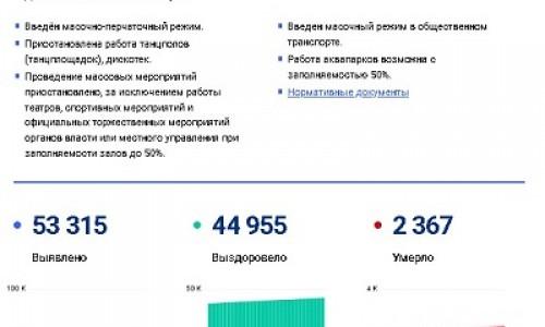 Карта коронавирусных ограничений опять появилась в России