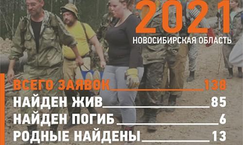 Рекордное число людей пропало в Новосибирской области в июле