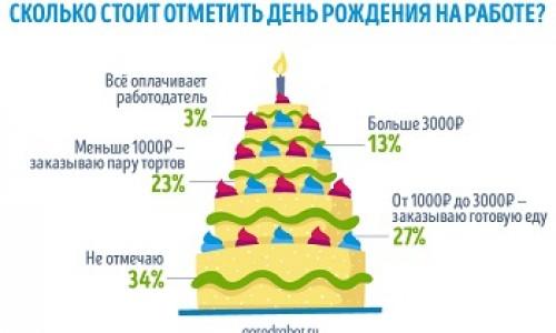 ГородРабот.ру: сколько стоит отметить день рождения на работе